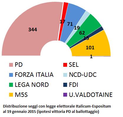 Termometro politico chi vincerebbe le elezioni politiche for Seggi parlamento italiano