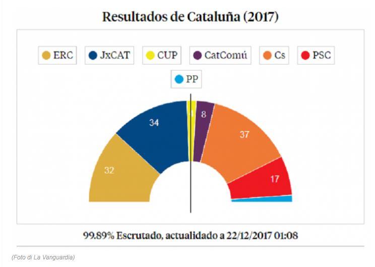 Catalogna, primo exit poll: vincono gli indipendentisti, ma maggioranza in bilico
