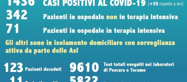 """Coronavirus. Abruzzo, calano i contagi: 35 i nuovi casi. Vecchiet: """"Non abbassiamo la guardia"""""""