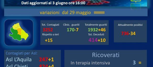 Coronavirus. Abruzzo, da venerdì 15 casi e 10 decessi: oggi 3 positivi